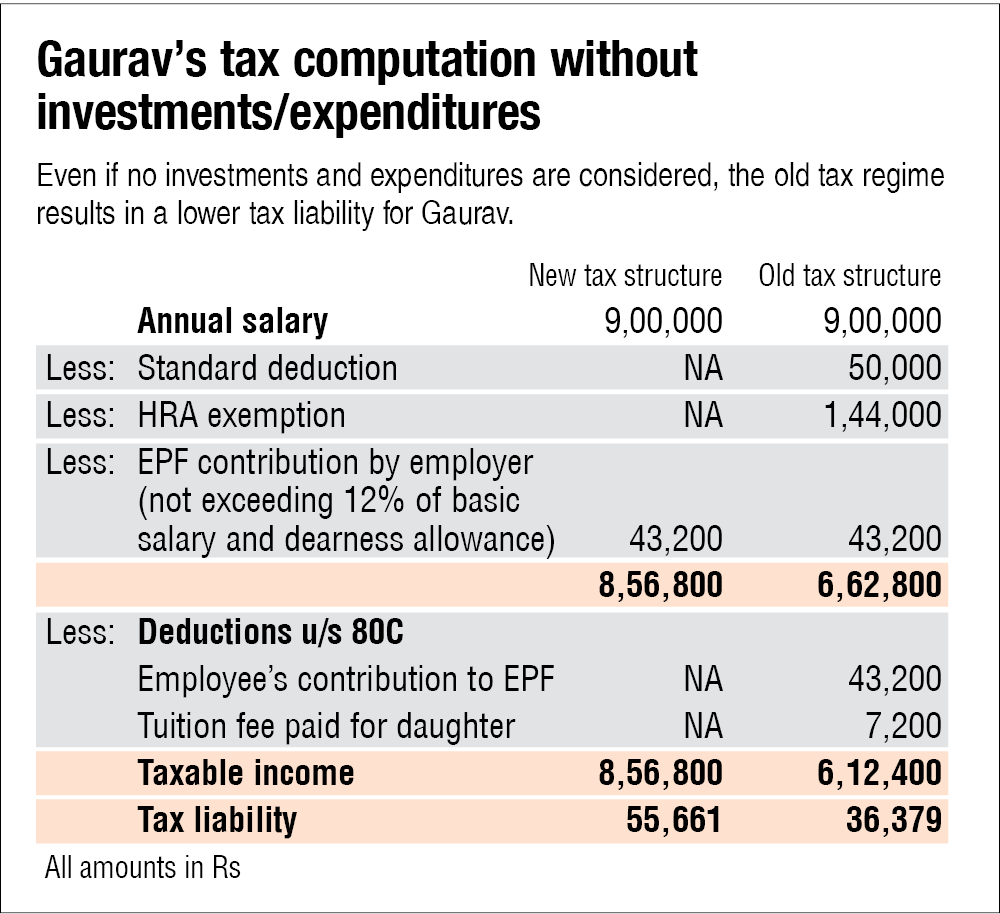 Not much surplus? Here's how you can still save tax