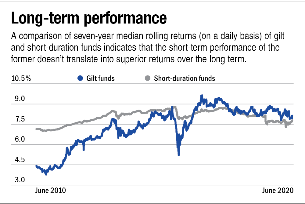 The charm of gilt funds