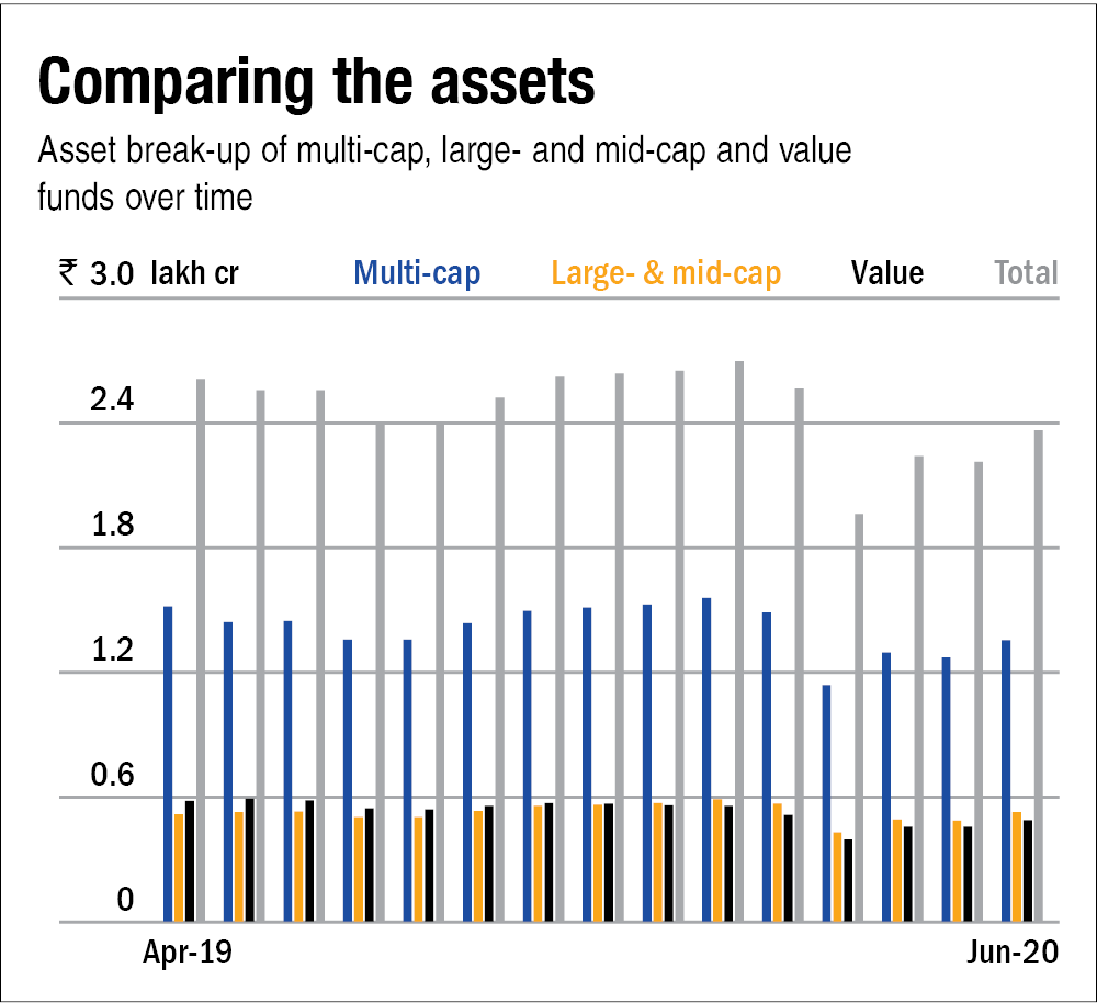 The classic equity funds