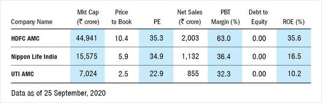 UTI AMC IPO: Information Analysis