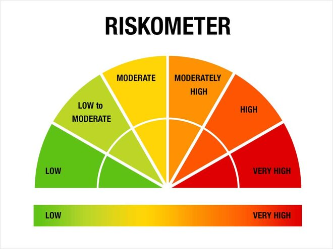 The fund riskometer becomes active and relevant