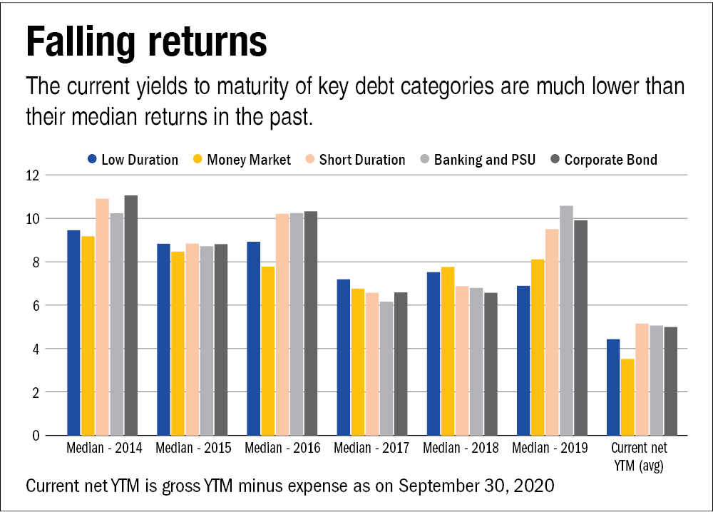 The temptation of the yield