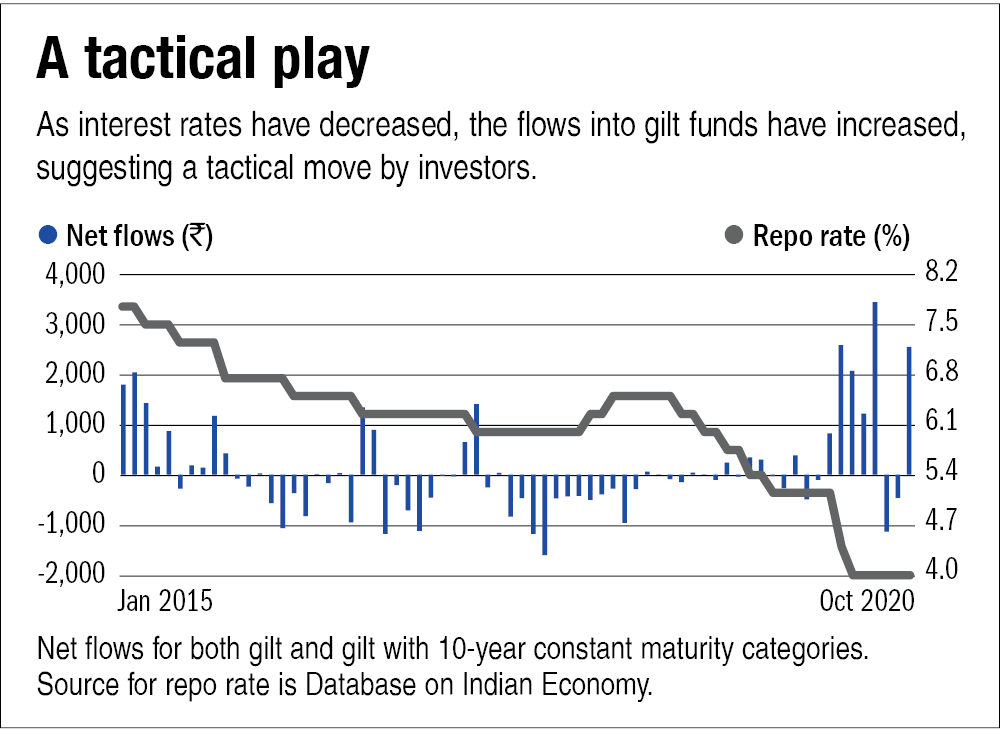 The emergence of gilt funds