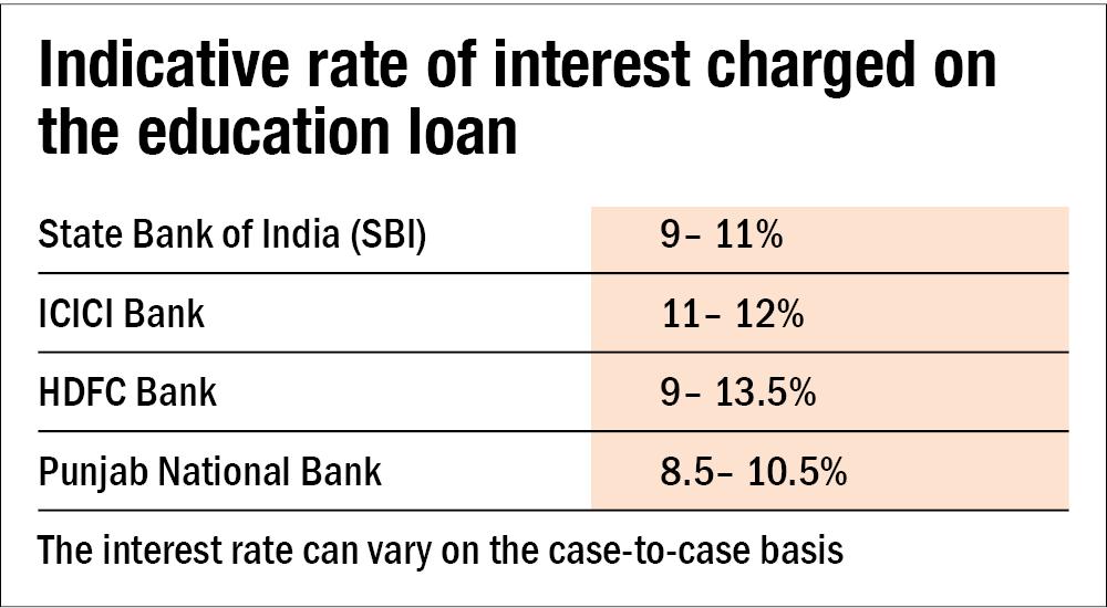 Education loan to bridge the shortfall
