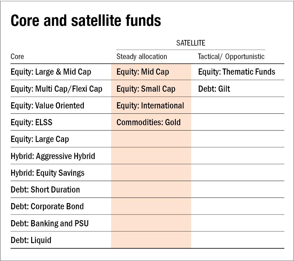 The basics of portfolio-building