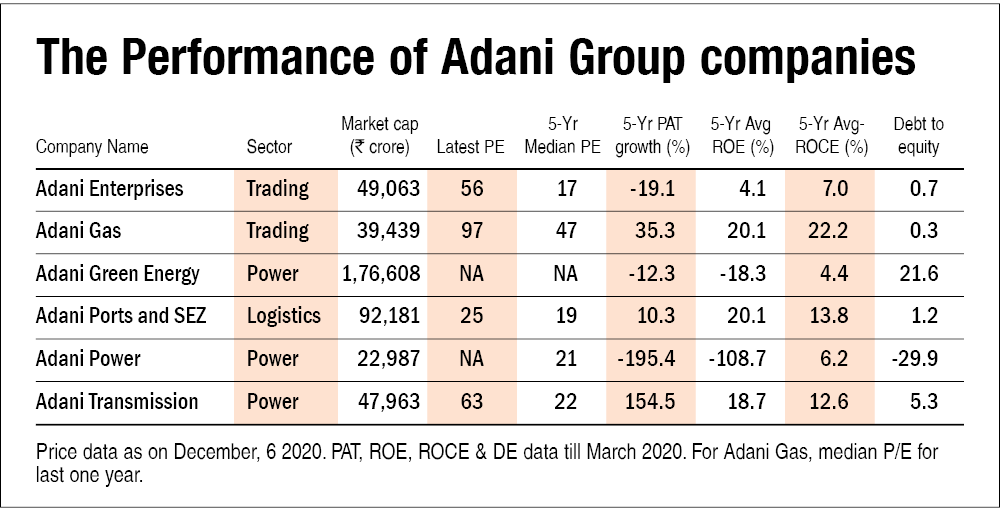 Should you ride on the Adani wave?