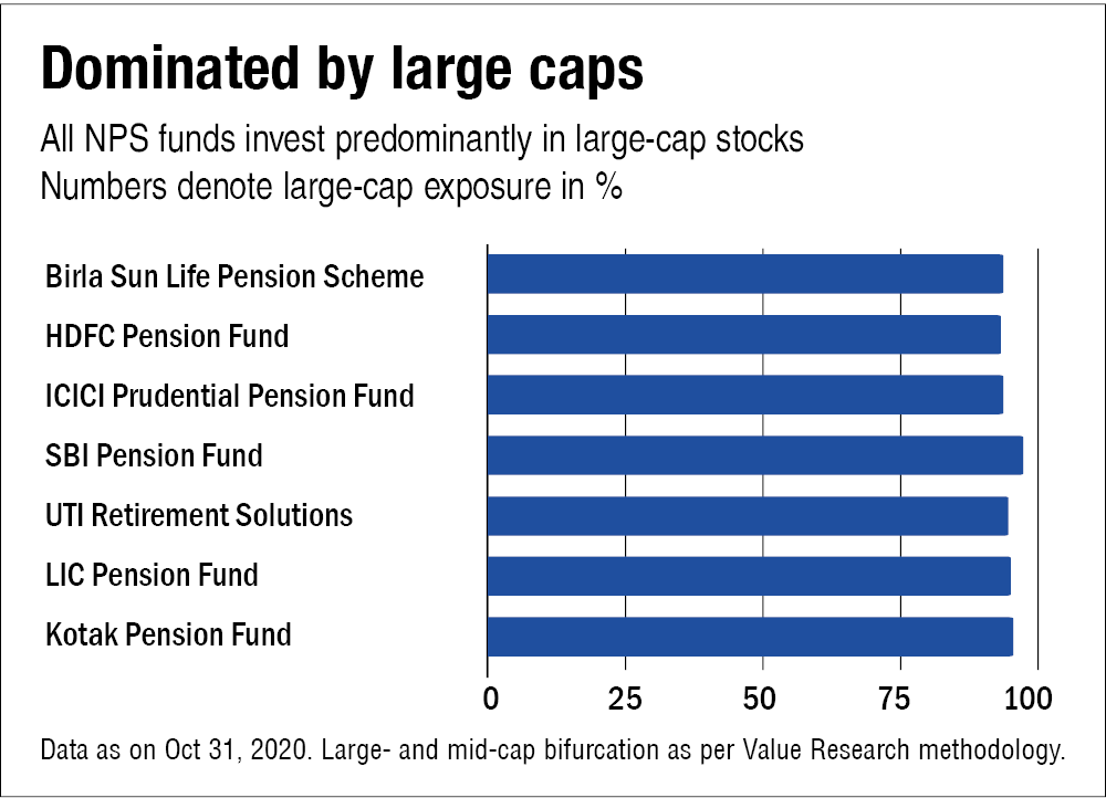 Which NPS fund should I invest in?