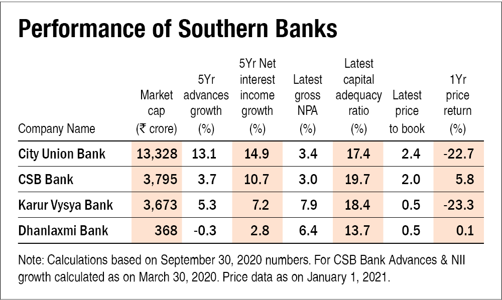 Banks of South India - 1