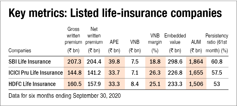 How to analyse life-insurance companies