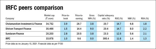 IRFC IPO: Information Analysis