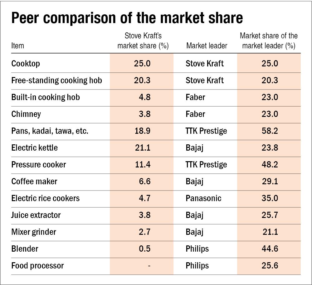 Stove Kraft IPO: Information Analysis