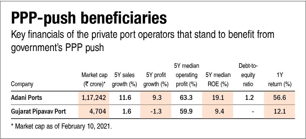 Boosting maritime transportation