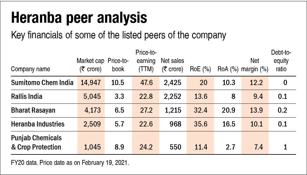 Heranba Industries IPO: Information Analysis