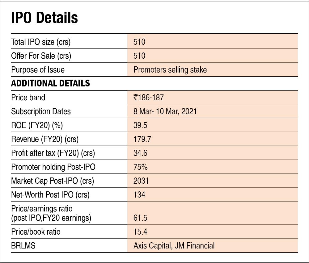Easy Trip Planners IPO: Information Analysis