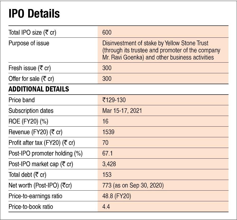 Laxmi Organic Industries IPO: Information Analysis