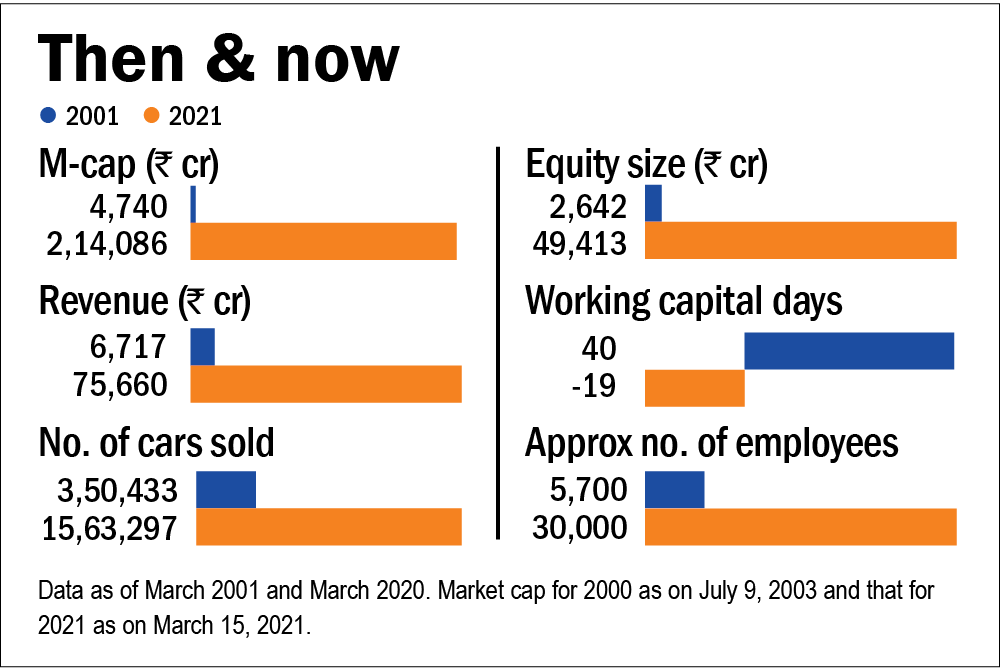How Maruti Suzuki profited from privatisation