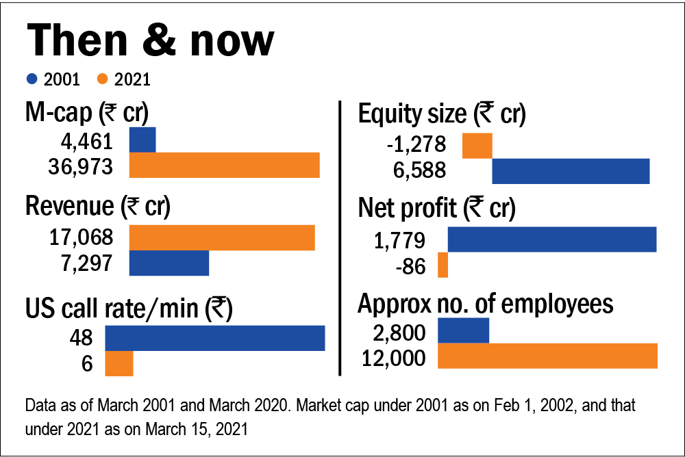 How Tata Communications profited from privatisation