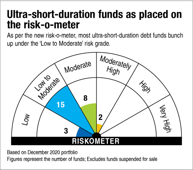How to use the risk-o-meter for decision-making?