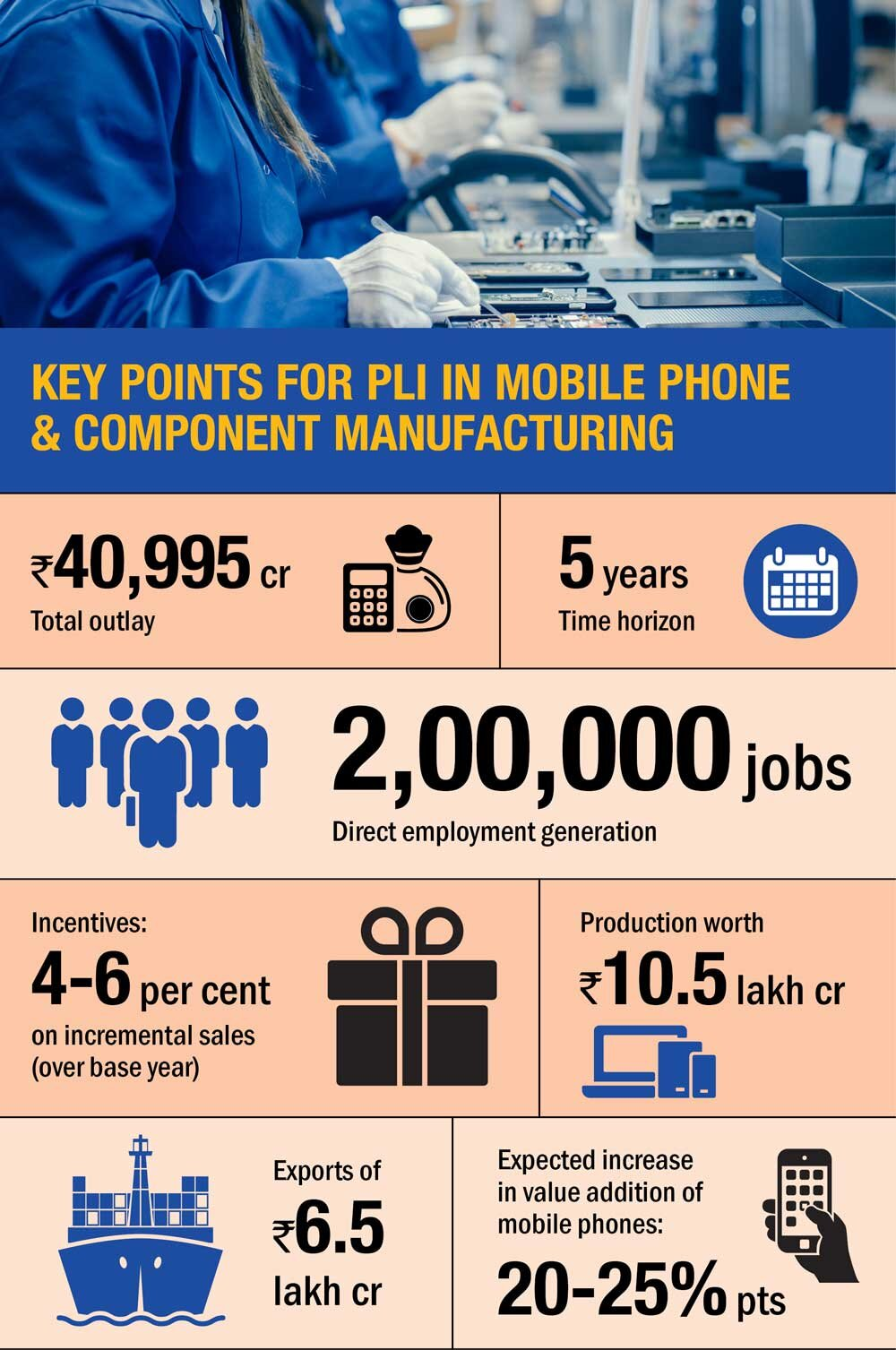 The PLI booster: Mobile manufacturing