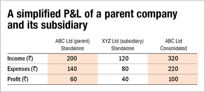 Understanding the P&L statement: Tax and other items