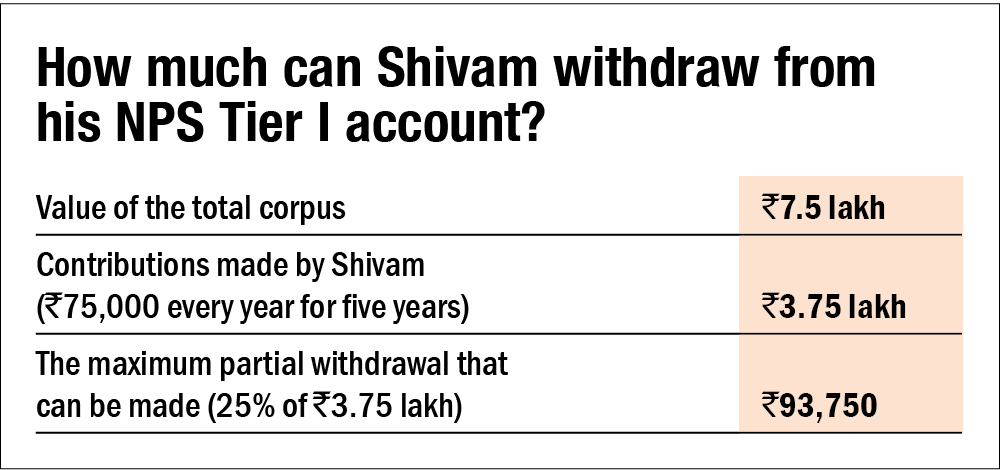 How to make a partial withdrawal from the NPS
