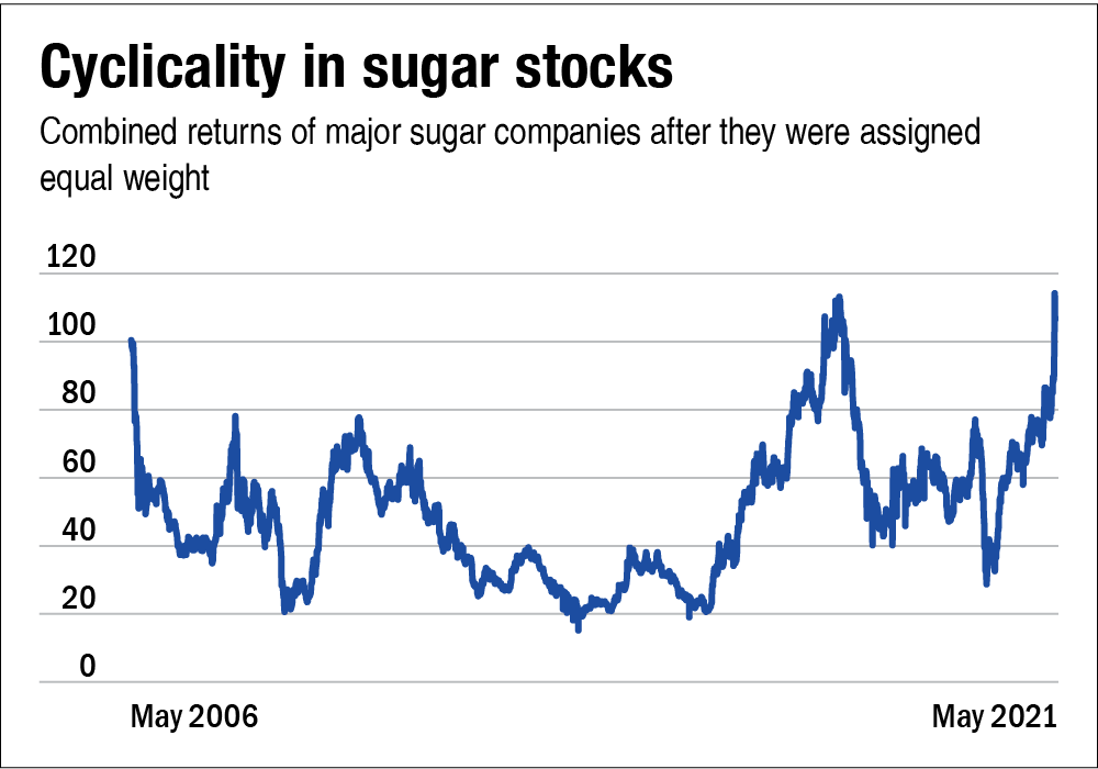 Why are sugar stocks running? Should you invest in them?