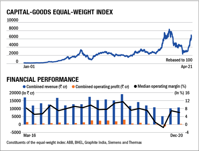 State of cyclicals: Capital goods