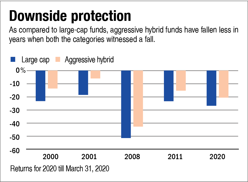 Aggressive hybrid funds: Who should invest in them and why?