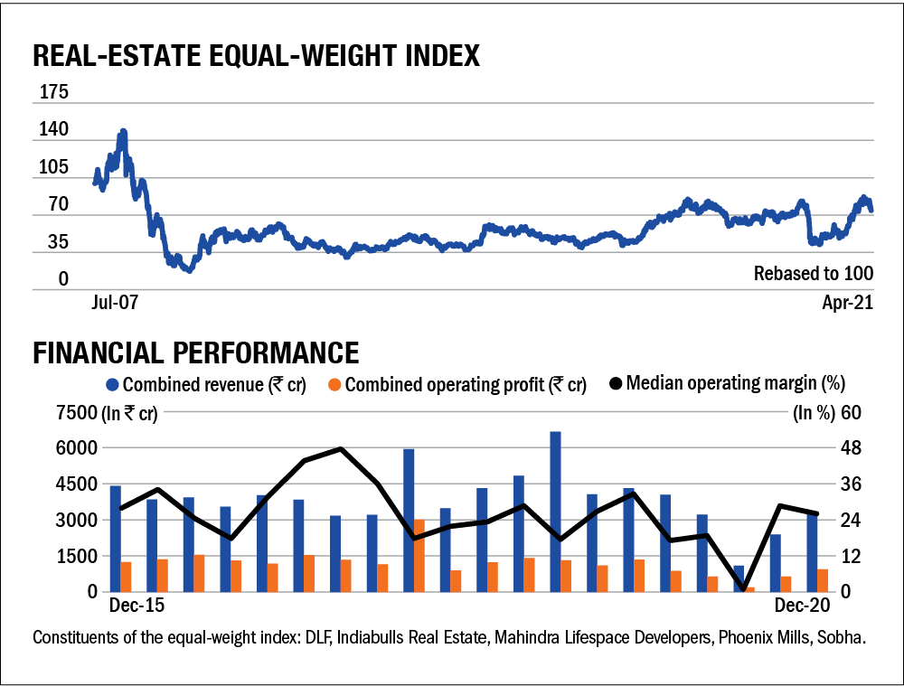 State of cyclicals: Real Estate