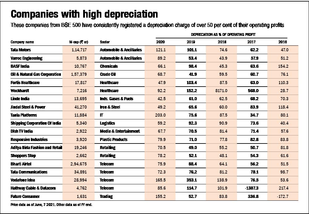 Delving into depreciation