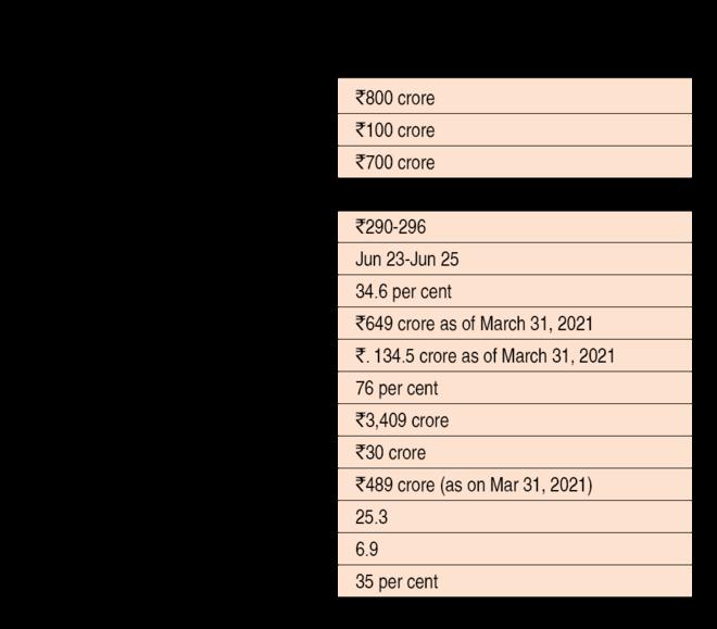 India Pesticides IPO: Information analysis