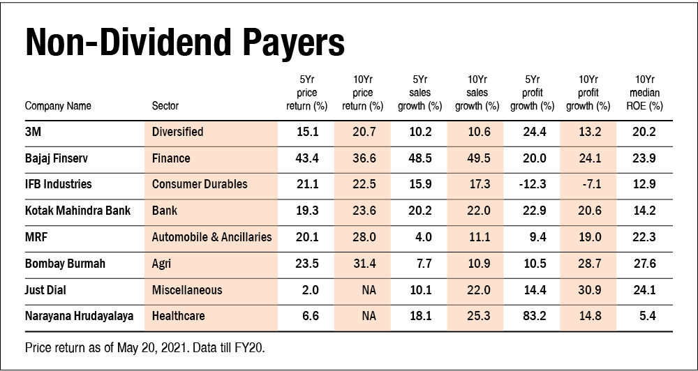 Which are better: dividend payers or non-dividend-payers?