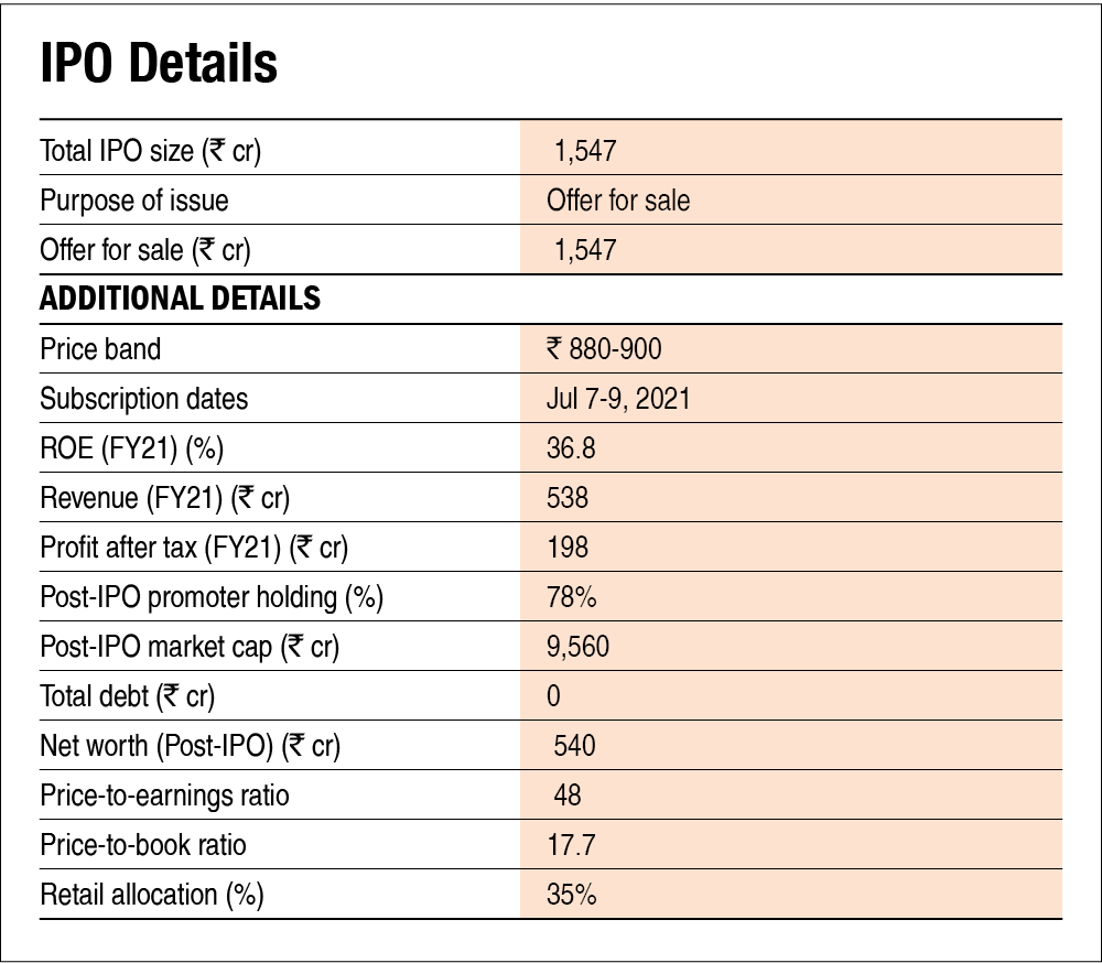 Clean Science and Technology IPO -  Information Analysis