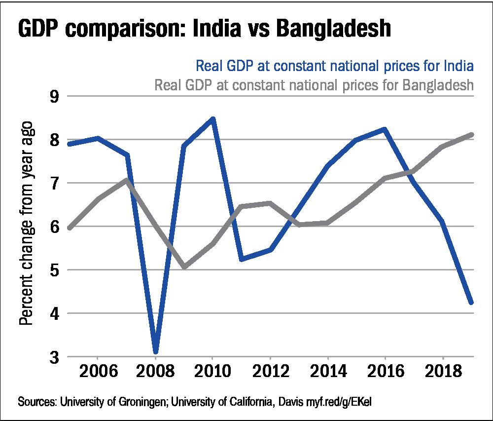 Bangladesh's secret sauce of growth