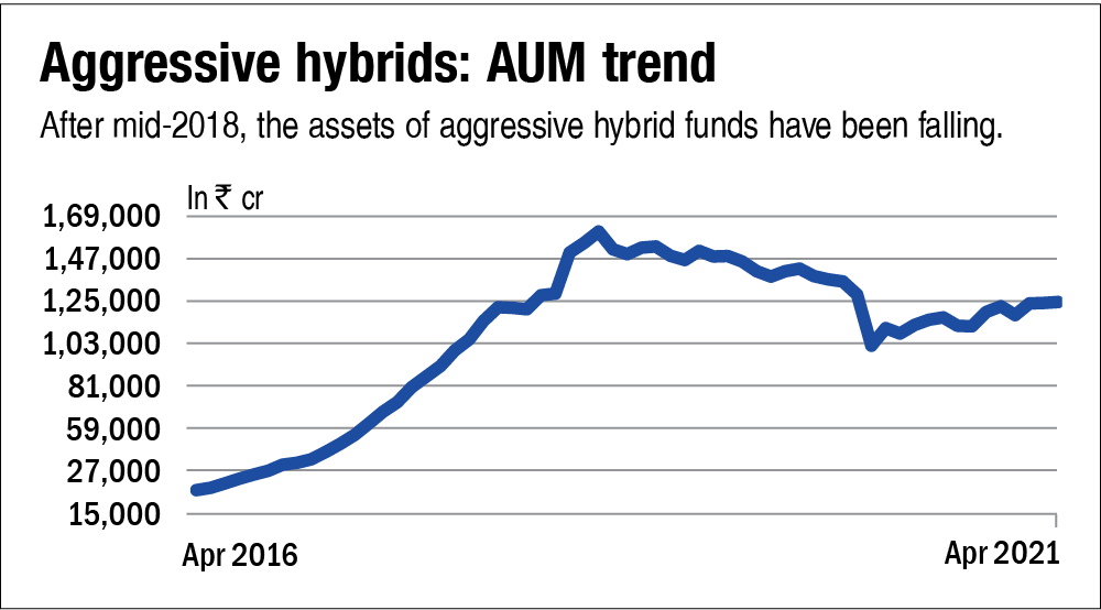 Offbeat outliers: Aggressive Hybrid
