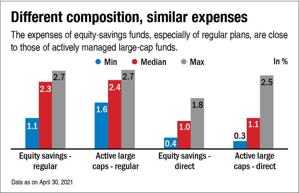 Offbeat outliers: Equity savings