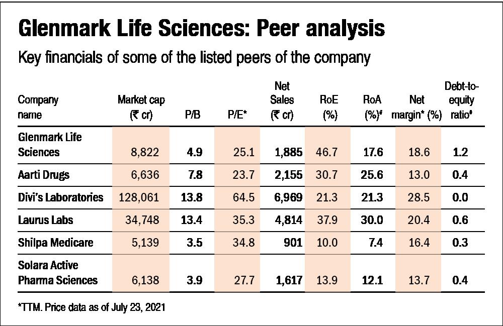 Glenmark Life Sciences IPO: Information analysis