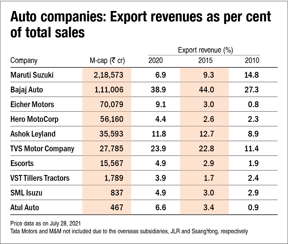Automobile export kings