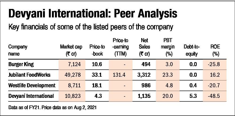 Devyani International IPO: Information analysis