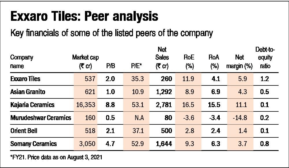 Exxaro Tiles IPO: Information analysis
