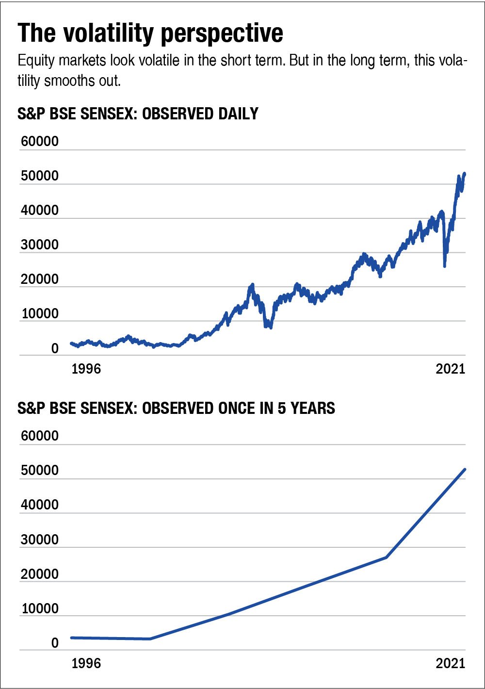 What to do if the market crashes: New investors