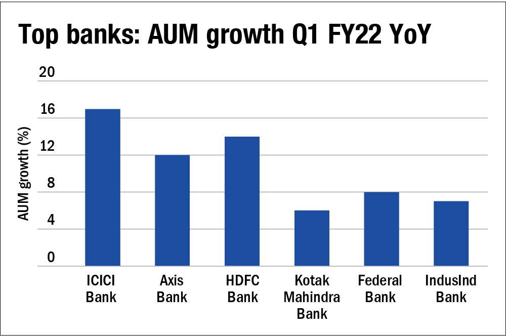 Sectoral trends: Banking & NBFCs