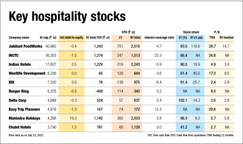 Profiting from recovery: Hospitality