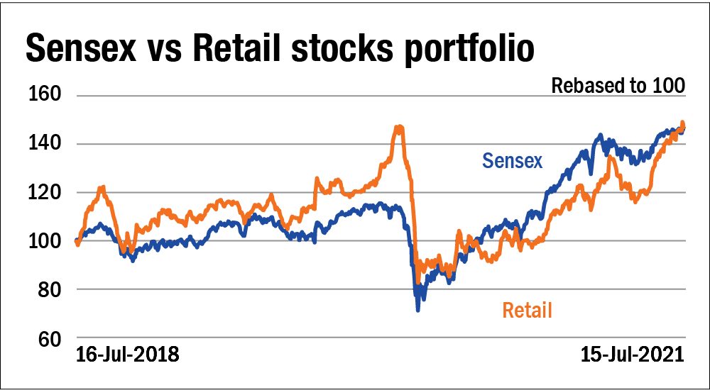 Profiting from recovery: Retail