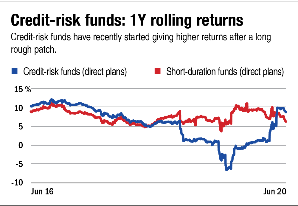 How to deal with falling returns in retirement