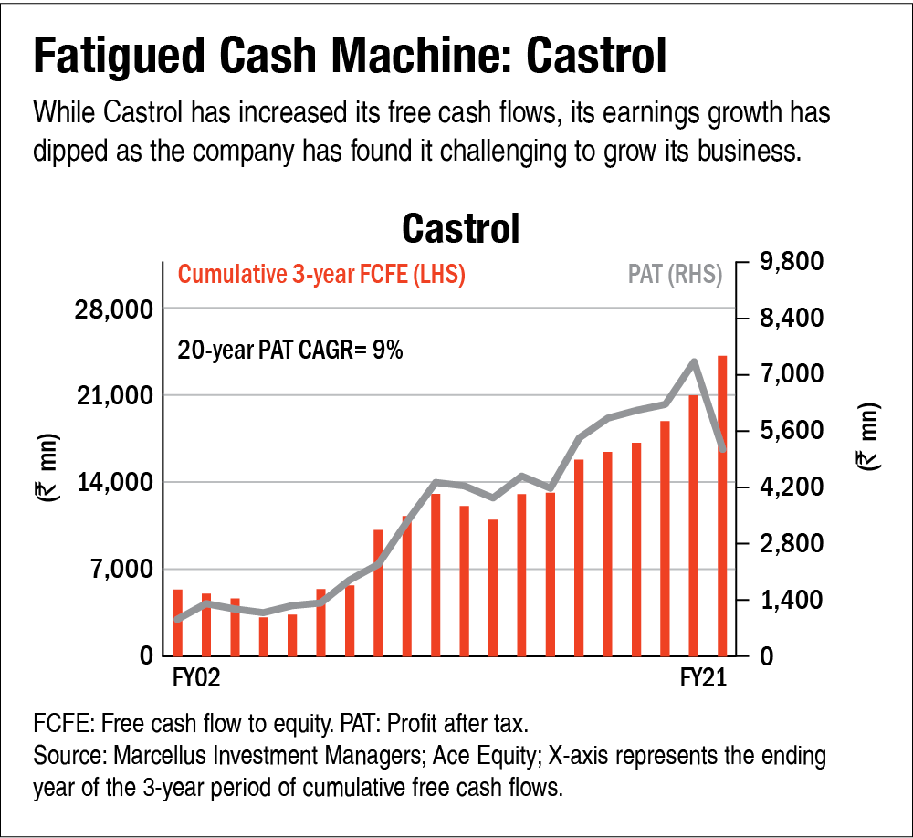 The power of free cash flows: Fatigued Cash Machines & Strugglers