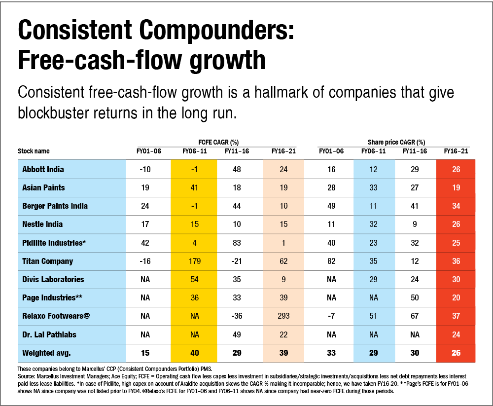 The power of free cash flows: Investment implications